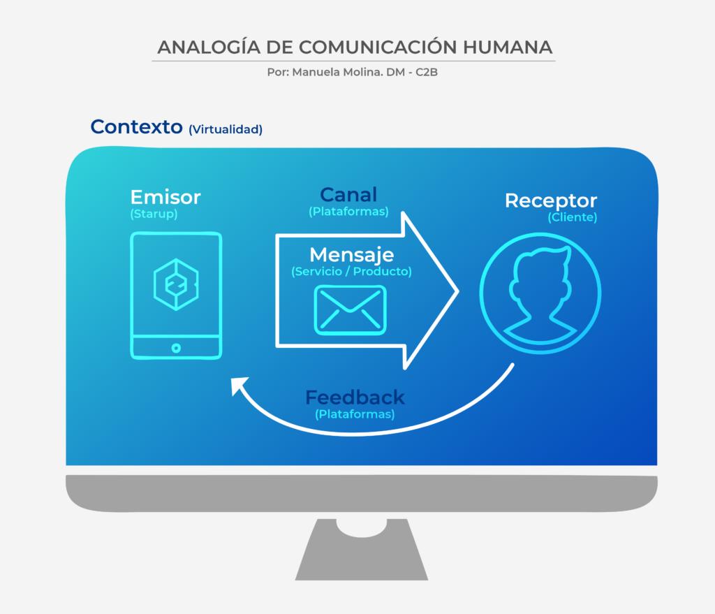 Analogía de comunicación humana